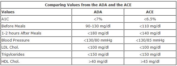 Good Blood Sugar Levels Chart