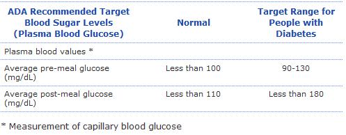 Blood Glucose Target Range