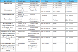 Insulin Comparison Chart and Insulin Education