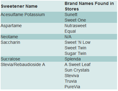 Artificial Sweeteners Types