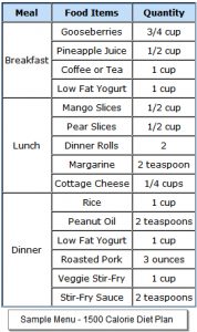 Sample Menu for 1500 Calorie Diet Plan