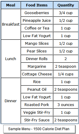 Diabetics' 1500 Calorie Diet Plan | 1500 Calorie Ada Diet Plan