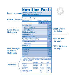 Mastering Nutrition Labels