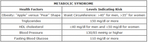 Metabolic-Syndrome-Chart