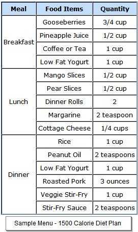 diabetic 1500 calorie diet exchanges